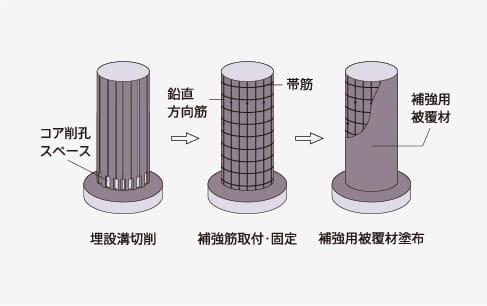 補強鉄筋埋設方式P C M 巻立て橋脚補強A T - P 工法
